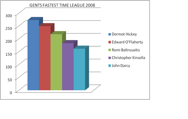 gents-fastest-time-league-2008.png