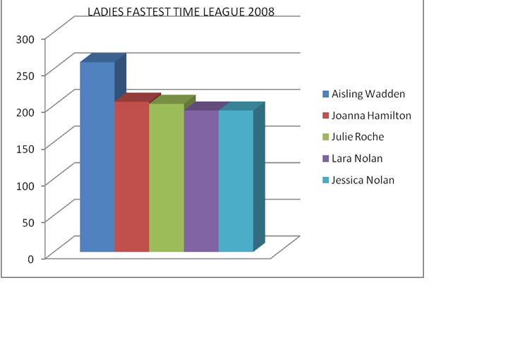 ladies-fastest-time-league-2008.png