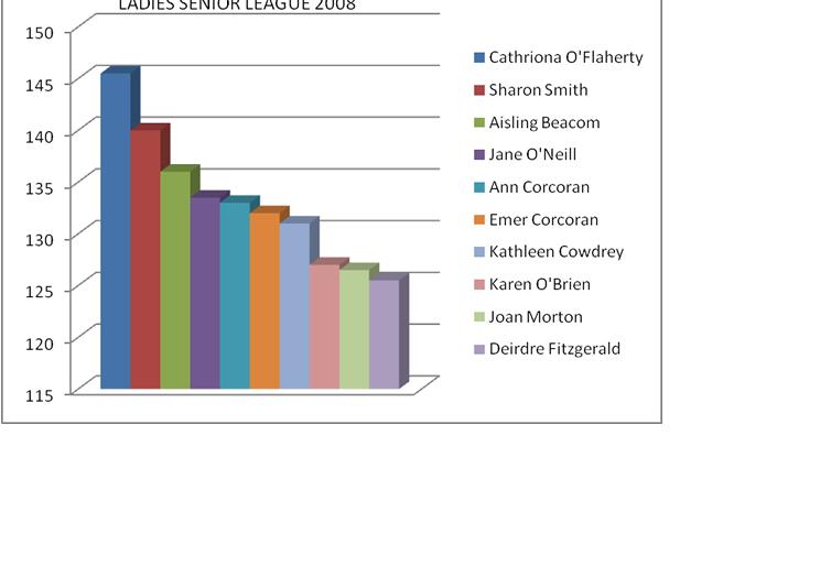 ladies-league-2008.png